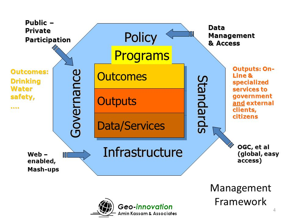 Geo-innovation Amin Kassam & Associates 4 Web – enabled, Mash-ups Outcomes Outputs Data/Services Programs Infrastructure Policy Standards Governance Data Management & Access Public – Private Participation OGC, et al (global, easy access) Outputs: On- Line & specialized services to government and external clients, citizens Outcomes: Drinking Water safety, ….