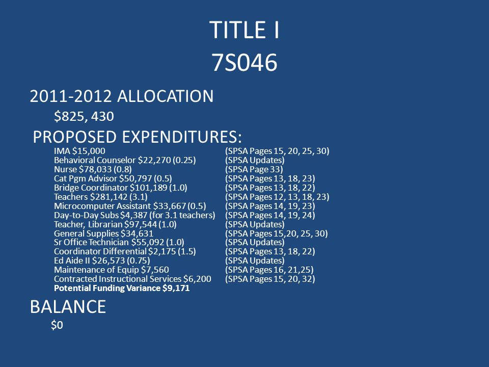 TITLE I 7S046 2011-2012 ALLOCATION $825, 430 PROPOSED EXPENDITURES: IMA $15,000(SPSA Pages 15, 20, 25, 30) Behavioral Counselor $22,270 (0.25) (SPSA Updates) Nurse $78,033 (0.8) (SPSA Page 33) Cat Pgm Advisor $50,797 (0.5)(SPSA Pages 13, 18, 23) Bridge Coordinator $101,189 (1.0) (SPSA Pages 13, 18, 22) Teachers $281,142 (3.1)(SPSA Pages 12, 13, 18, 23) Microcomputer Assistant $33,667 (0.5)(SPSA Pages 14, 19, 23) Day-to-Day Subs $4,387 (for 3.1 teachers)(SPSA Pages 14, 19, 24) Teacher, Librarian $97,544 (1.0)(SPSA Updates) General Supplies $34,631(SPSA Pages 15,20, 25, 30) Sr Office Technician $55,092 (1.0)(SPSA Updates) Coordinator Differential $2,175 (1.5)(SPSA Pages 13, 18, 22) Ed Aide II $26,573 (0.75)(SPSA Updates) Maintenance of Equip $7,560(SPSA Pages 16, 21,25) Contracted Instructional Services $6,200(SPSA Pages 15, 20, 32) Potential Funding Variance $9,171 BALANCE $0