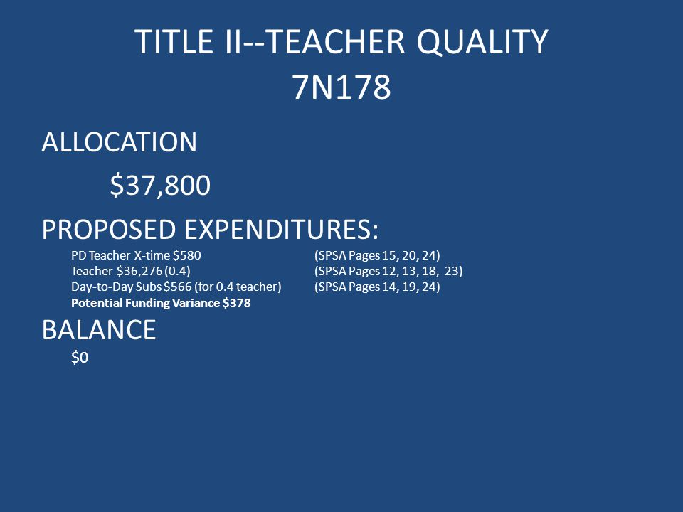 TITLE II--TEACHER QUALITY 7N178 ALLOCATION $37,800 PROPOSED EXPENDITURES: PD Teacher X-time $580(SPSA Pages 15, 20, 24) Teacher $36,276 (0.4)(SPSA Pages 12, 13, 18, 23) Day-to-Day Subs $566 (for 0.4 teacher)(SPSA Pages 14, 19, 24) Potential Funding Variance $378 BALANCE $0