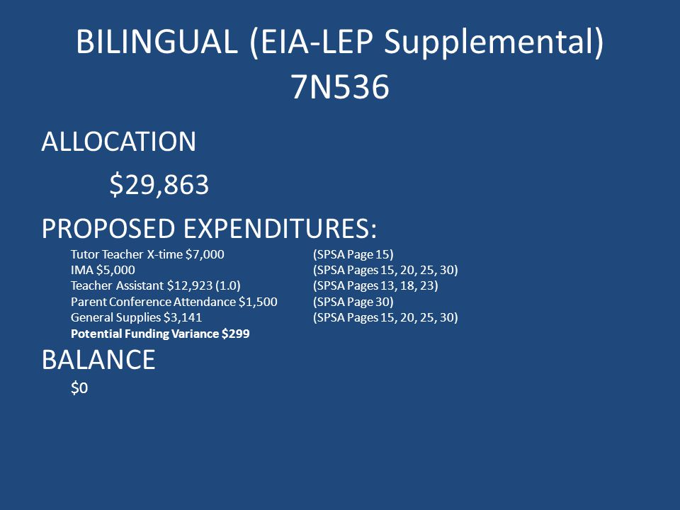 BILINGUAL (EIA-LEP Supplemental) 7N536 ALLOCATION $29,863 PROPOSED EXPENDITURES: Tutor Teacher X-time $7,000(SPSA Page 15) IMA $5,000(SPSA Pages 15, 20, 25, 30) Teacher Assistant $12,923 (1.0)(SPSA Pages 13, 18, 23) Parent Conference Attendance $1,500(SPSA Page 30) General Supplies $3,141(SPSA Pages 15, 20, 25, 30) Potential Funding Variance $299 BALANCE $0