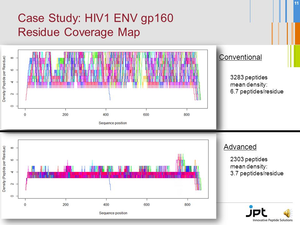 10 Case Study: HIV1 ENV gp160 24 Sequences of Group M Subtype B highly conserved region highly variable region Task: Minimum coverage: 3 peptides/residue Length: 15 Max.