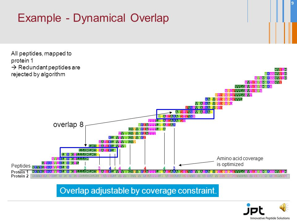 8 Example - Convential Scan Convential scan Fixed overlap 15/11 All individual peptides, mapped to protein 1 Redundancy introduced by homology.