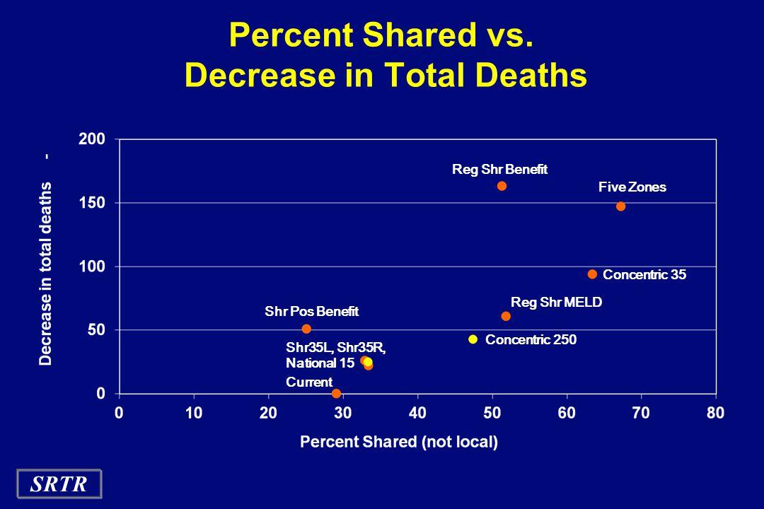 SRTR Percent Shared vs.
