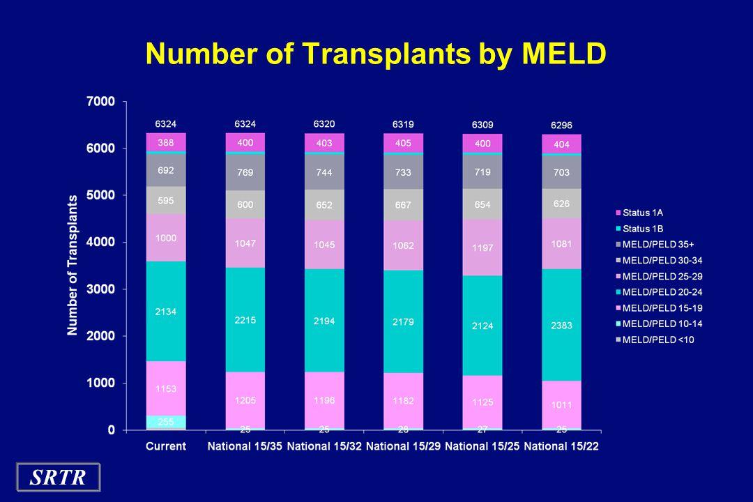 SRTR Number of Transplants by MELD