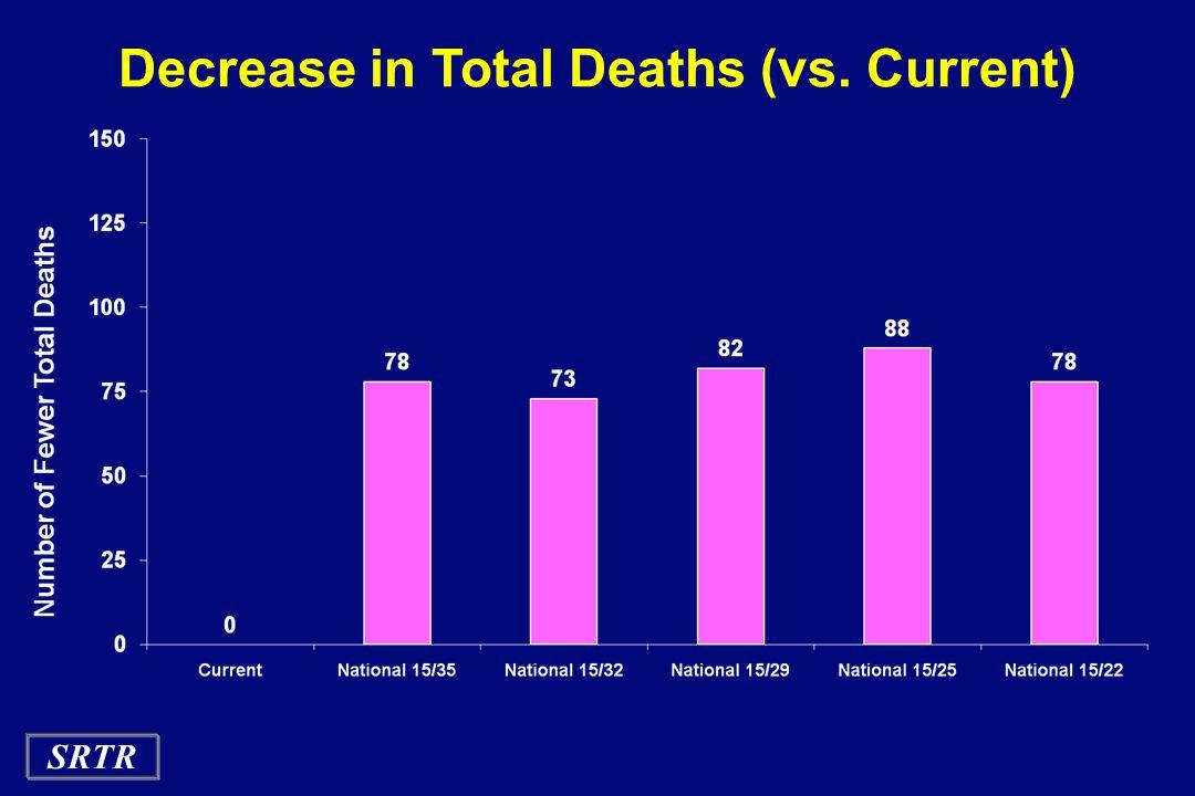 SRTR Decrease in Total Deaths (vs. Current)