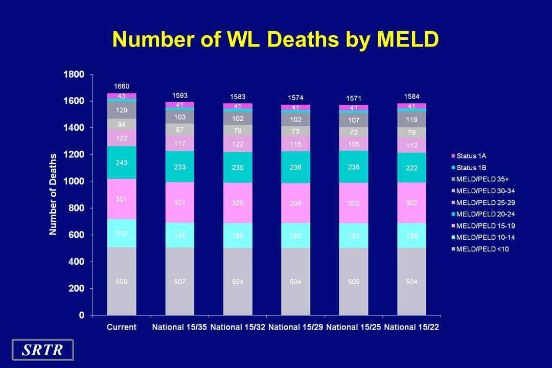 SRTR Number of WL Deaths by MELD