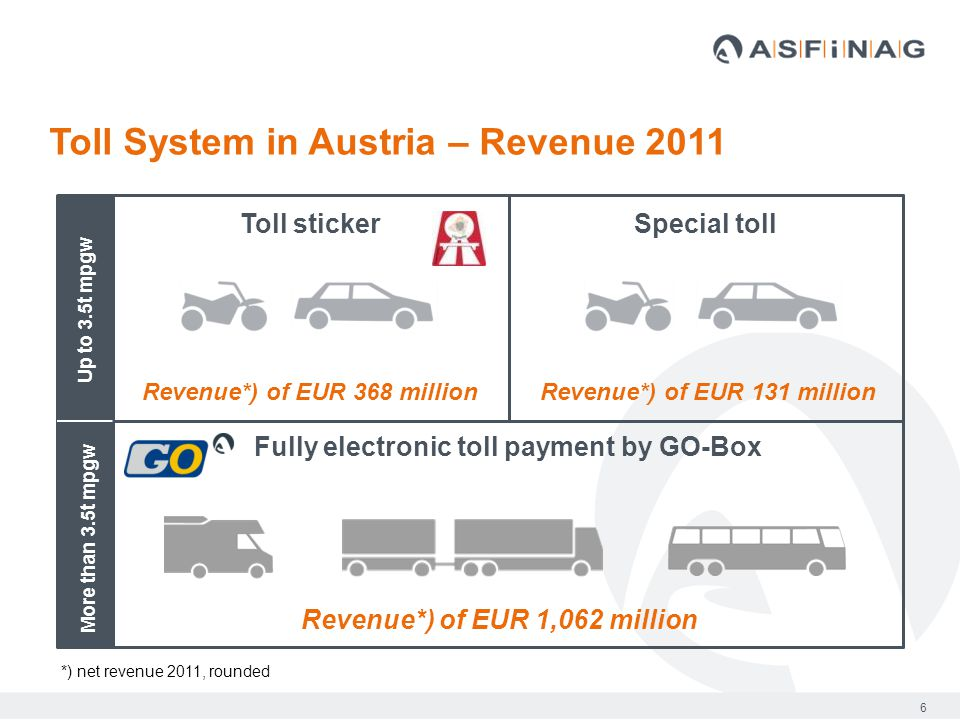 6 Toll System in Austria – Revenue 2011 Up to 3.5t mpgw More than 3.5t mpgw *) net revenue 2011, rounded Toll stickerSpecial toll Fully electronic toll payment by GO-Box Revenue*) of EUR 368 millionRevenue*) of EUR 131 million Revenue*) of EUR 1,062 million