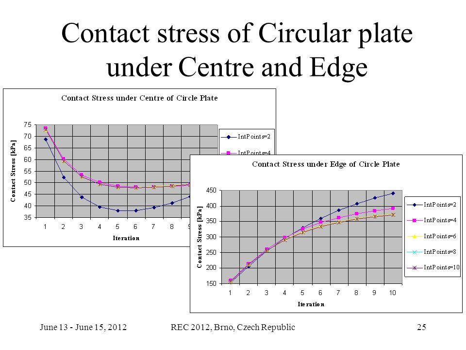 June 13 - June 15, 2012REC 2012, Brno, Czech Republic25 Contact stress of Circular plate under Centre and Edge