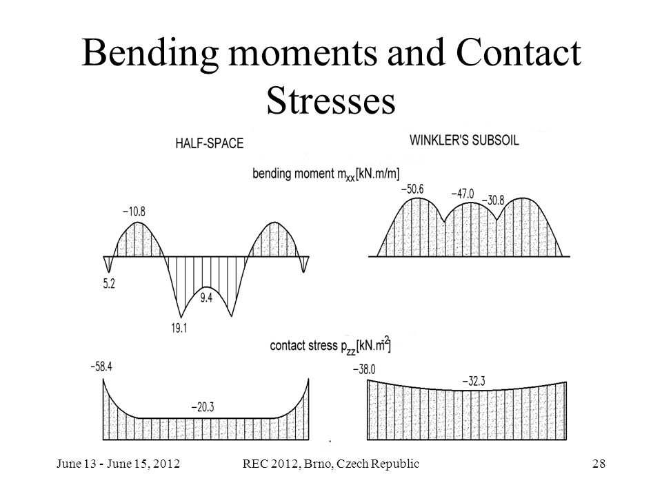 June 13 - June 15, 2012REC 2012, Brno, Czech Republic28 Bending moments and Contact Stresses
