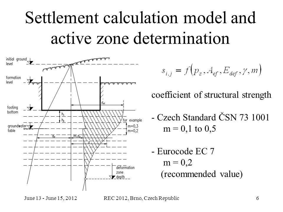 June 13 - June 15, 2012REC 2012, Brno, Czech Republic27 Example of Foundation Plate TRIMAS (RIB software) Foundation plate with rigid walls in cross section Solution of the 2D plate on 3D space soil elements (TRIMAS software) Solution with proposed surface subsoil model Active zone in subsoil in accordance ČSN 73 1001 and EC7