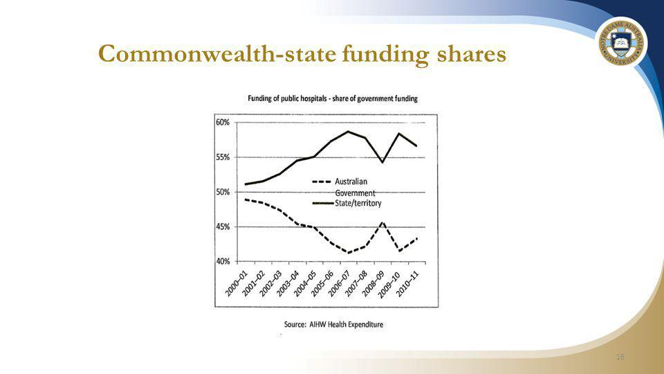 16 Commonwealth-state funding shares