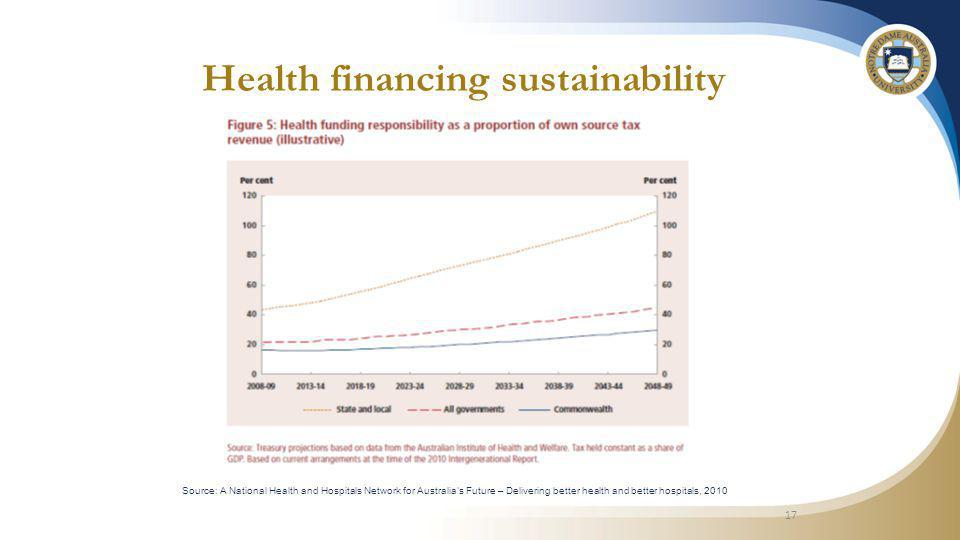 17 Source: A National Health and Hospitals Network for Australia's Future – Delivering better health and better hospitals, 2010 Health financing sustainability