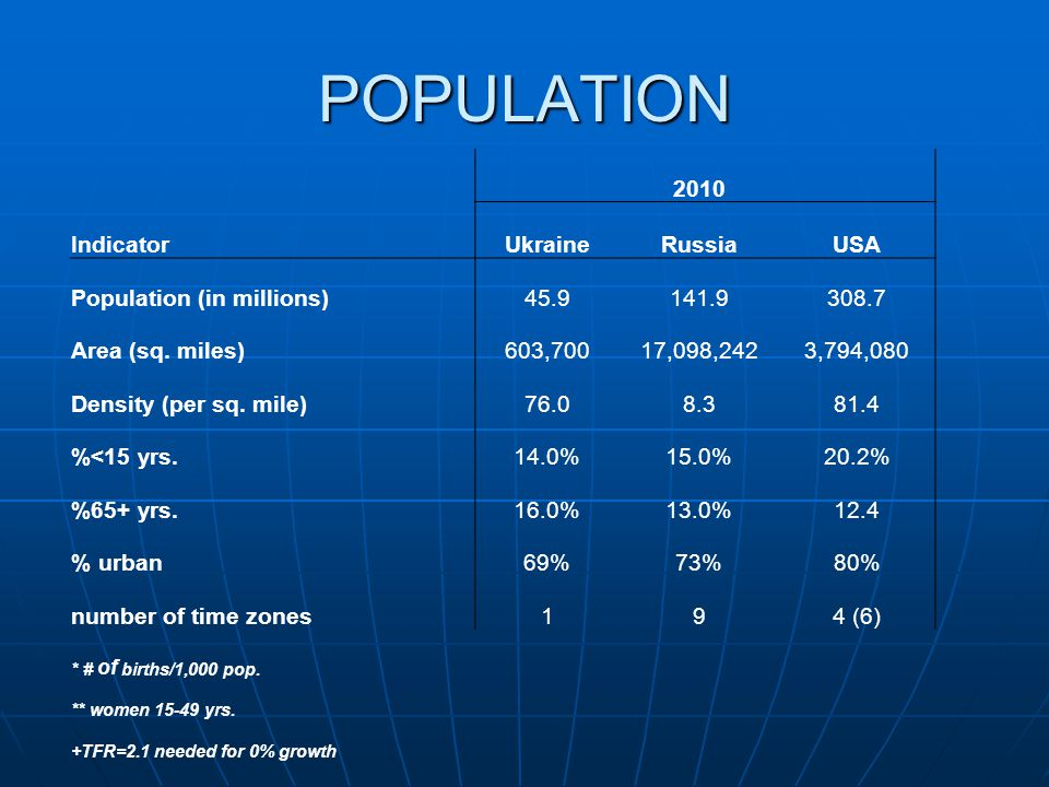 POPULATION 2010 IndicatorUkraineRussiaUSA Population (in millions)45.9141.9308.7 Area (sq.