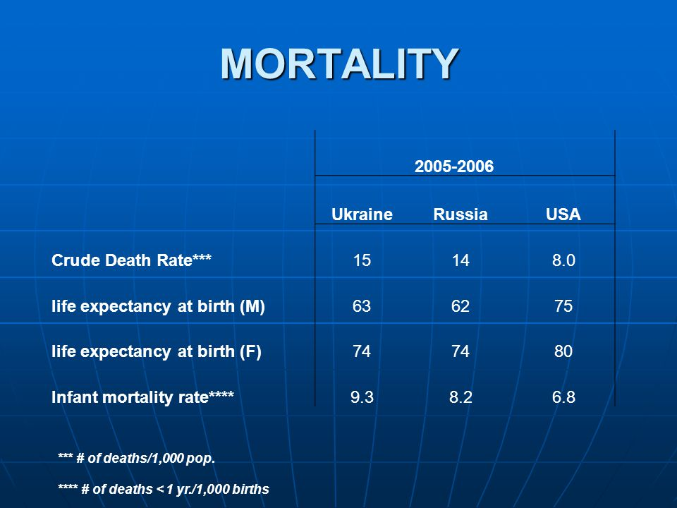 MORTALITY 2005-2006 UkraineRussiaUSA Crude Death Rate***15148.0 life expectancy at birth (M)636275 life expectancy at birth (F)74 80 Infant mortality