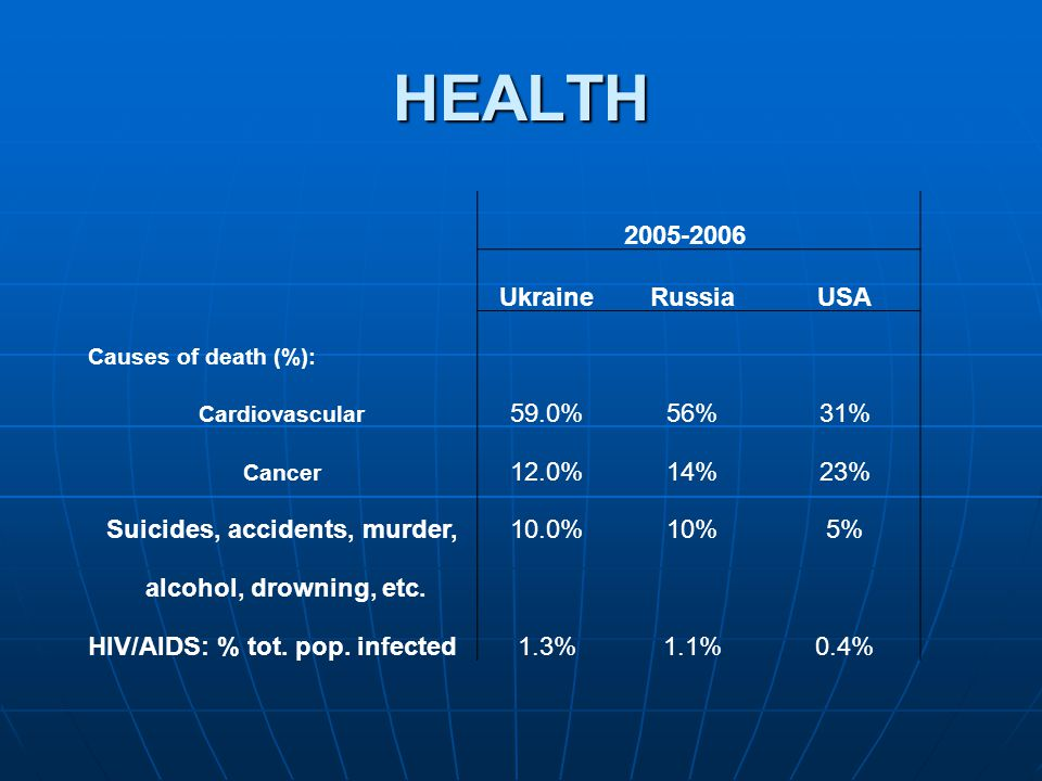 HEALTH 2005-2006 UkraineRussiaUSA Causes of death (%): Cardiovascular 59.0%56%31% Cancer 12.0%14%23% Suicides, accidents, murder,10.0%10%5% alcohol, d