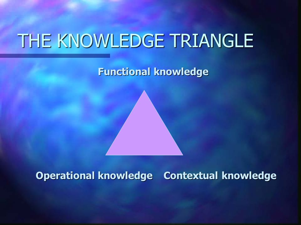 THE KNOWLEDGE TRIANGLE Functional knowledge Contextual knowledge Operational knowledge