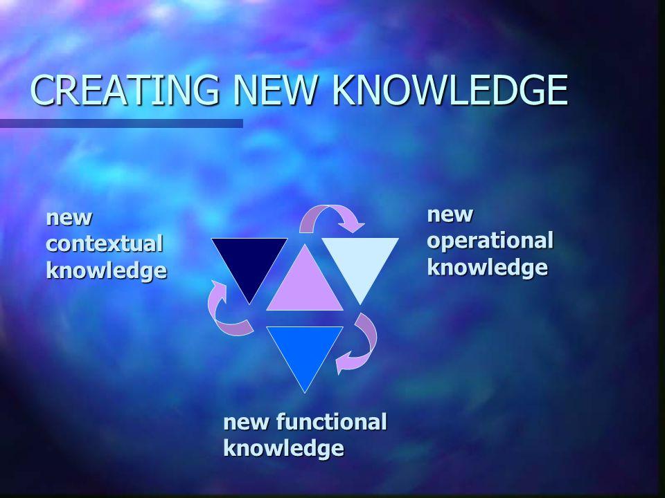 CREATING NEW KNOWLEDGE newoperationalknowledge new functional knowledge newcontextualknowledge