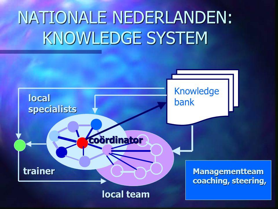 NATIONALE NEDERLANDEN: KNOWLEDGE SYSTEM Knowledge bank Managementteam coaching, steering, local team coördinator localspecialists trainer