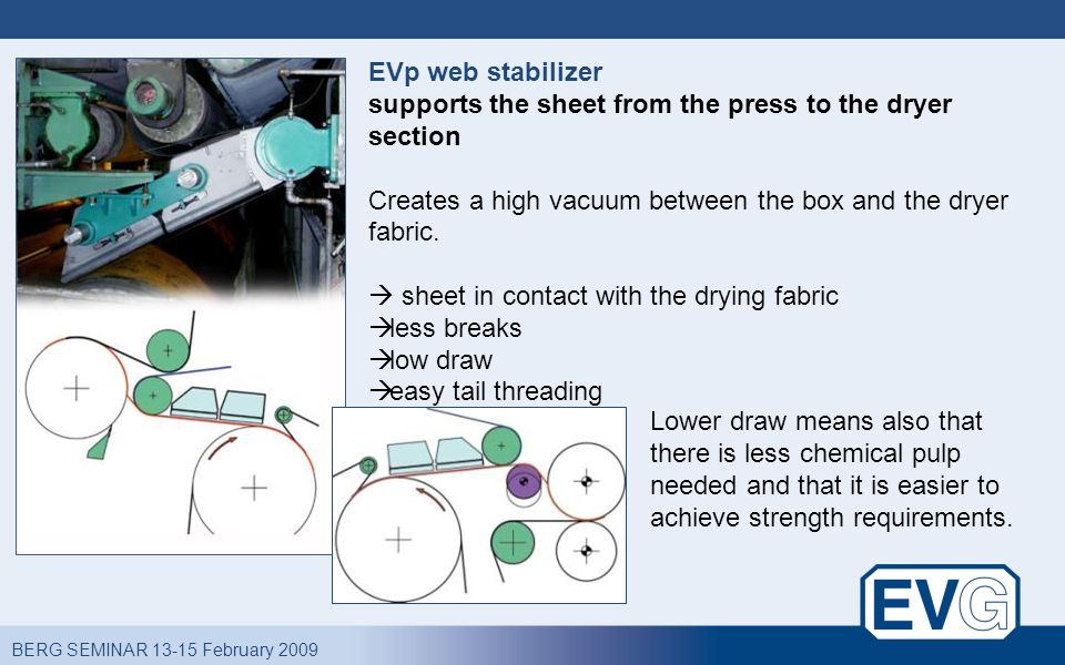 BERG SEMINAR 13-15 February 2009 EVp web stabilizer supports the sheet from the press to the dryer section Creates a high vacuum between the box and the dryer fabric.