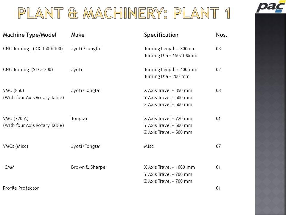 Machine Type/ModelMakeSpecificationNos. CNC Turning (DX-150 &100)Jyoti /TongtaiTurning Length – 300mm03 Turning Dia – 150/100mm CNC Turning (STC– 200)