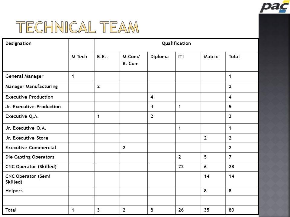 DesignationQualification M TechB.E..M.Com/ B. Com DiplomaITIMatricTotal General Manager11 Manager Manufacturing22 Executive Production44 Jr. Executive