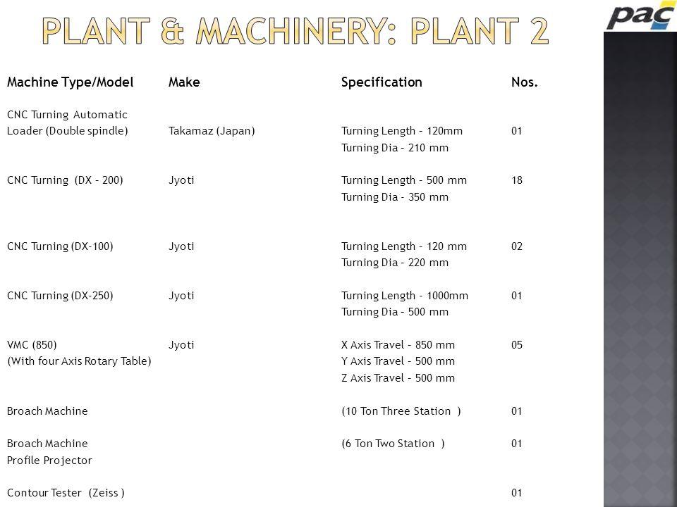 Machine Type/ModelMakeSpecificationNos. CNC Turning Automatic Loader (Double spindle)Takamaz (Japan)Turning Length – 120mm01 Turning Dia – 210 mm CNC