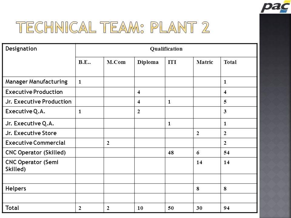 Designation Qualification B.E..M.ComDiplomaITIMatricTotal Manager Manufacturing 11 Executive Production 44 Jr. Executive Production 415 Executive Q.A.
