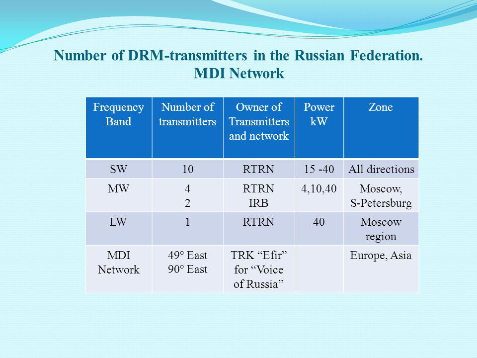 Number of DRM-transmitters in the Russian Federation. MDI Network Frequency Band Number of transmitters Owner of Transmitters and network Power kW Zon