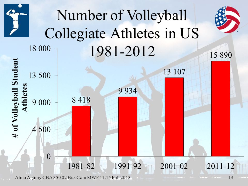 Number of Volleyball Collegiate Athletes in US Alina Agamy CBA Bus Com MWF 11:15 Fall