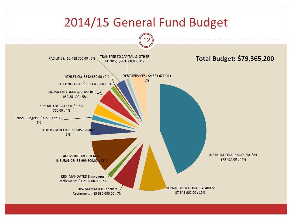 2014/15 General Fund Budget 12