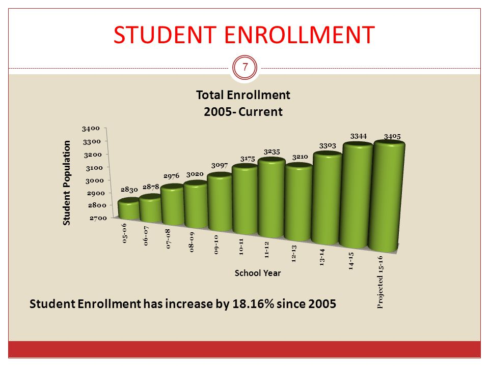 8 Soaring enrollment at the HS… since 2005/06, enrollment has increased by 35% up from 745 to 1011 students RYE HIGH SCHOOL