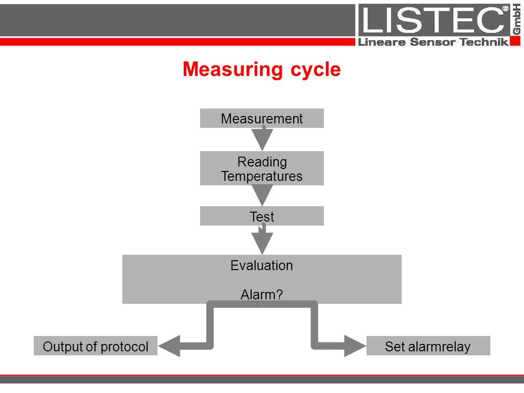 Measuring cycle Measurement Reading Temperatures Test Evaluation Alarm? Set alarmrelayOutput of protocol