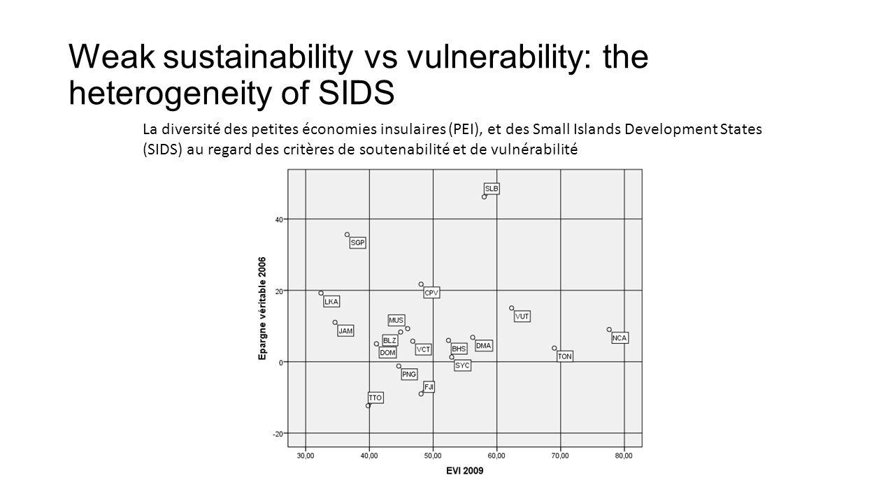Weak sustainability vs vulnerability: the heterogeneity of SIDS La diversité des petites économies insulaires (PEI), et des Small Islands Development States (SIDS) au regard des critères de soutenabilité et de vulnérabilité