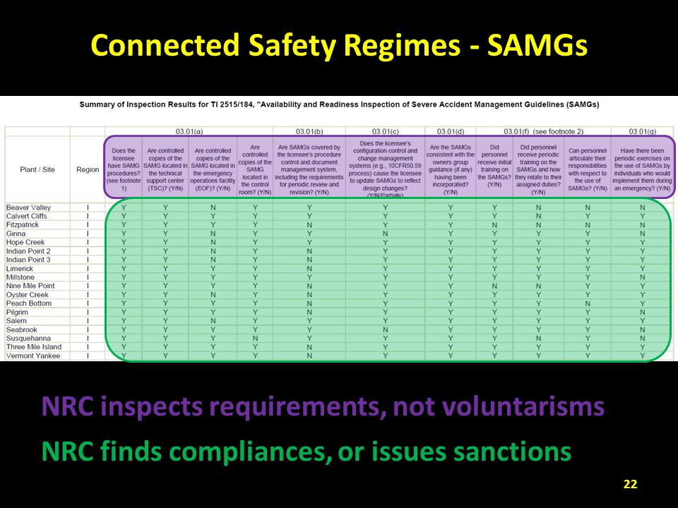 Connected Safety Regimes - SAMGs NRC inspects requirements, not voluntarisms NRC finds compliances, or issues sanctions 22