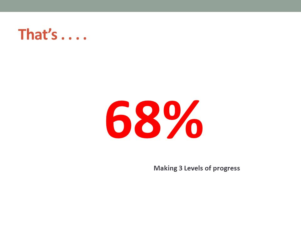 That's.... 68% Making 3 Levels of progress