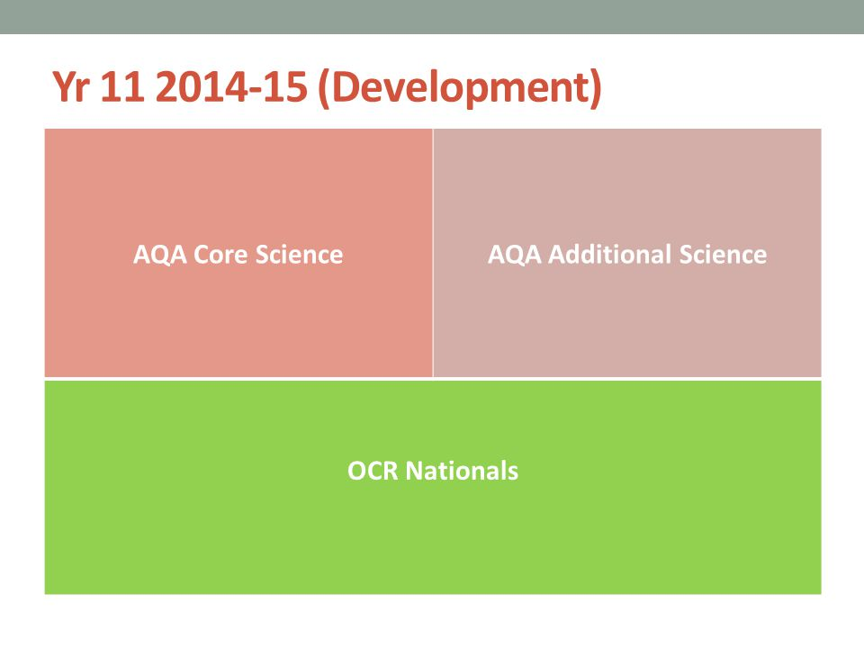 Yr 11 2014-15 (Development) AQA Core ScienceAQA Additional Science OCR Nationals Making 3 Levels of progress