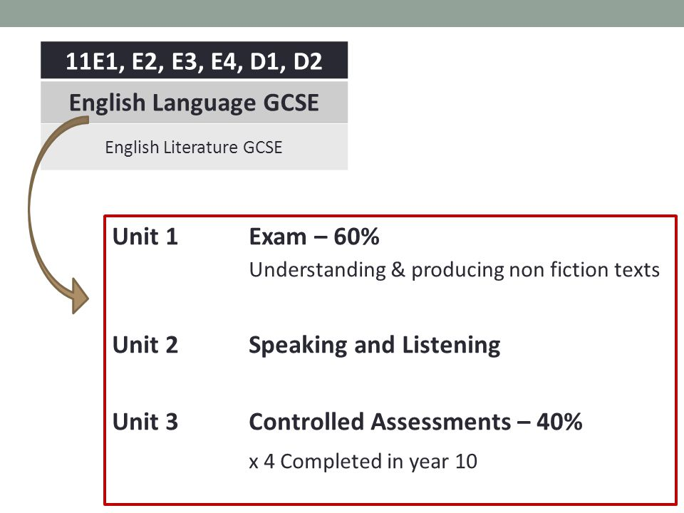 Unit 1 Exam – 60% Understanding & producing non fiction texts Unit 2Speaking and Listening Unit 3 Controlled Assessments – 40% x 4 Completed in year 10 11E1, E2, E3, E4, D1, D2 English Language GCSE English Literature GCSE