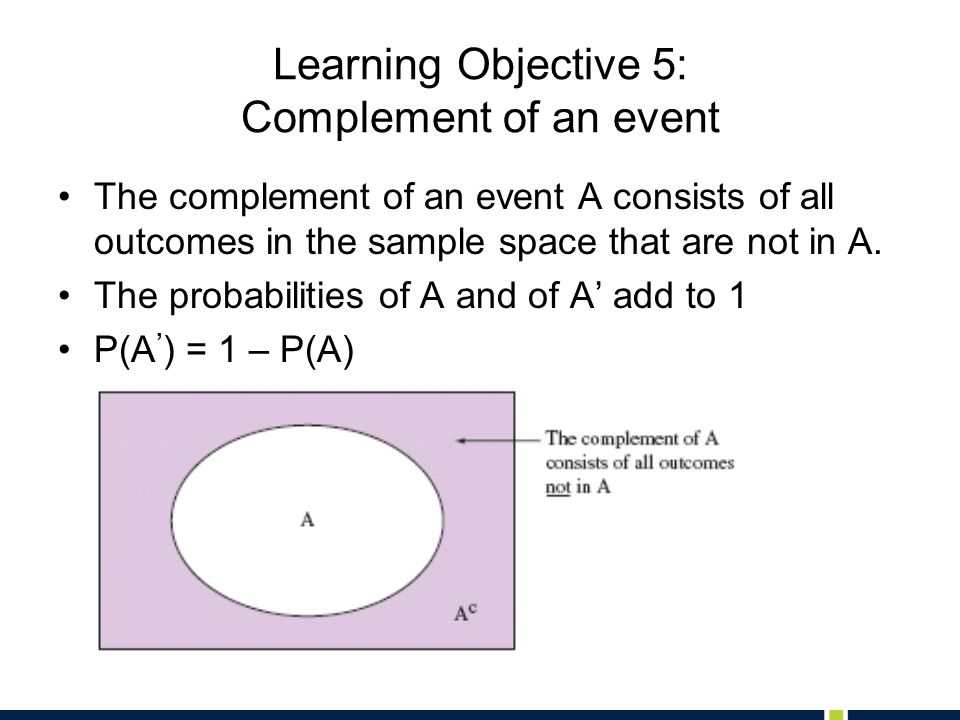 Learning Objective 5: Complement of an event The complement of an event A consists of all outcomes in the sample space that are not in A.