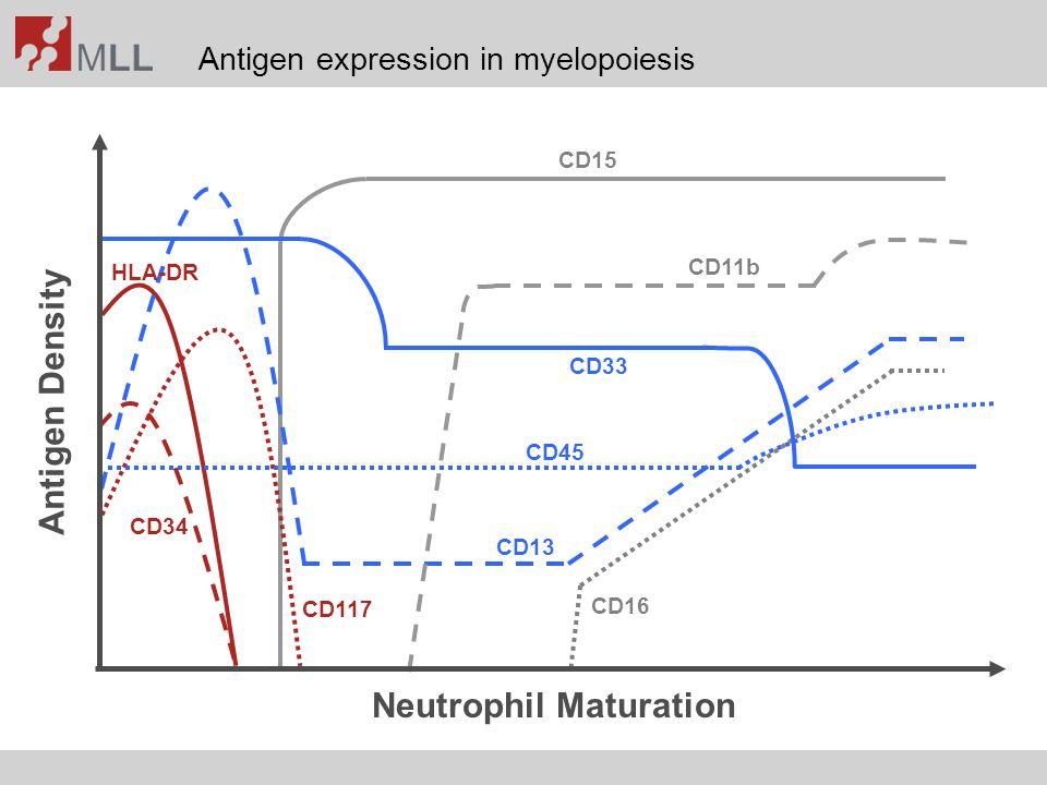 CD11b/CD16 expression pattern in granulocytes Normal BM MDS Kern et al., Cancer 2010