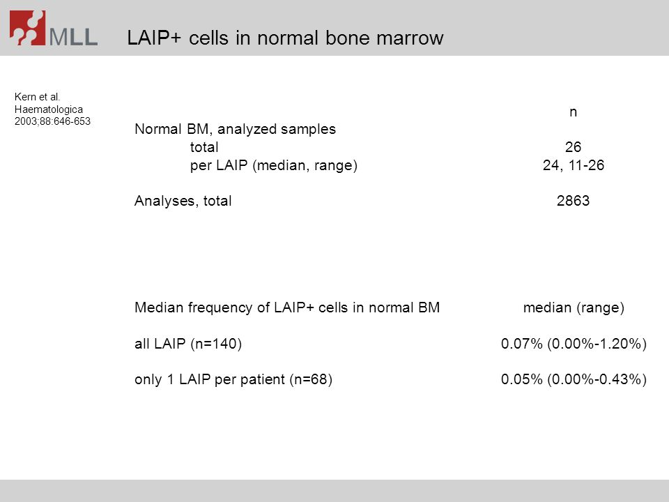 LAIP+ cells in normal bone marrow Kern et al. Haematologica 2003;88:646-653 n Normal BM, analyzed samples total26 per LAIP (median, range)24, 11-26 An