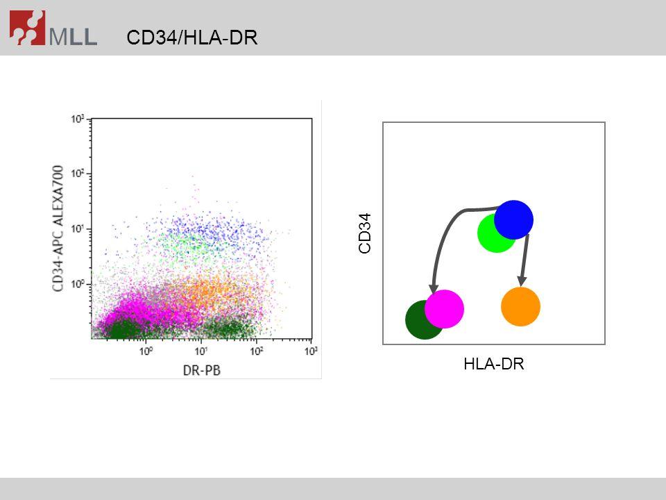 MRD after induction and after consolidation (multivariate) Kern et al., Blood 2004;104(10):3078-3085 MRD (ind.)(cons.) ParameterRFSOSRFSOS LDp0.006n.s.0.0060.005 RR0.348.0.3970.408 Unfavorable karyotypep0.0001n.s.0.006n.s.