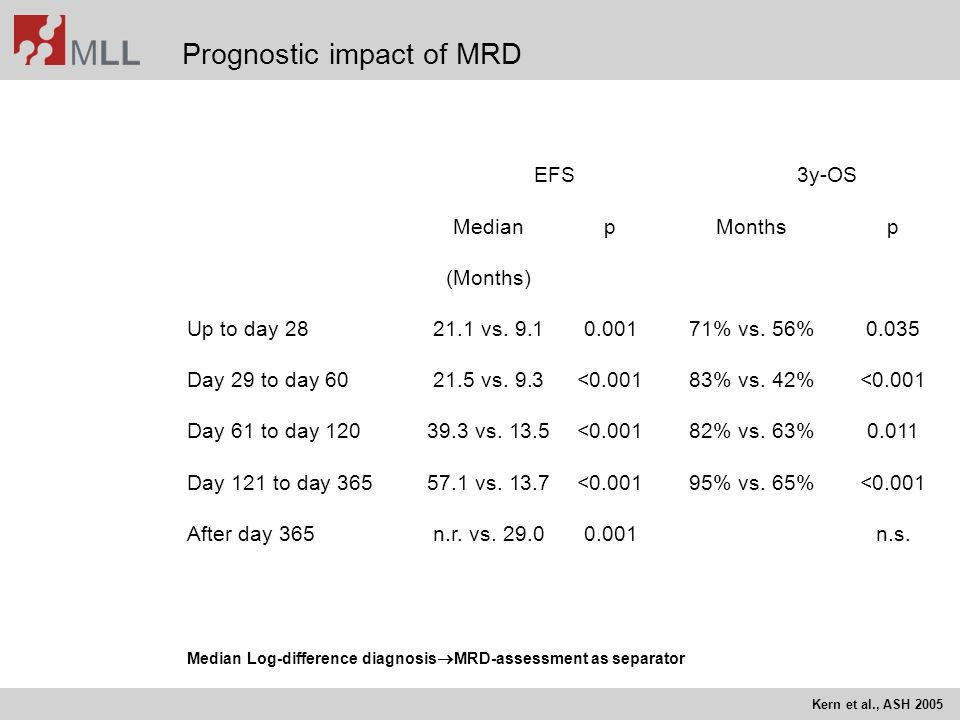 Prognostic impact of MRD EFS3y-OS MedianpMonthsp (Months) Up to day 2821.1 vs. 9.10.00171% vs. 56%0.035 Day 29 to day 6021.5 vs. 9.3<0.00183% vs. 42%<