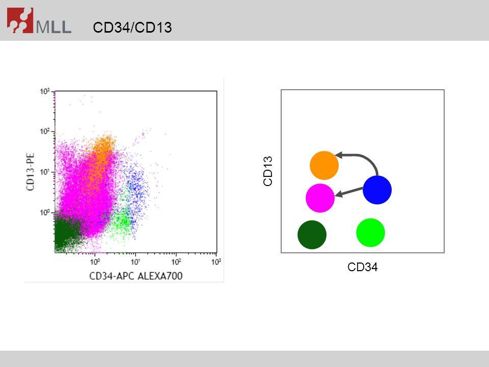 Impact of 5-color analysis Voskova et al., Leuk Lymphoma 2007;48(1):80-88 4-color5-colorn=139 LAIP+LAIP+LDLAIP+LAIP+LD AMLnormal BMAMLnormal BM Median19.09%0.030%2.8613.65%0.003%3.66 Min1.90%0.001%0.771.90%0.001%1.98 Max84.83%3.600%4.9177.57%0.040%4.89
