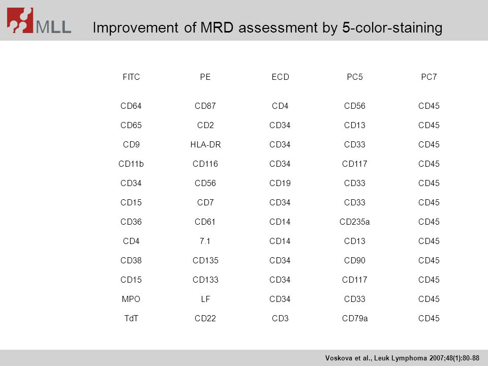 Improvement of MRD assessment by 5-color-staining Voskova et al., Leuk Lymphoma 2007;48(1):80-88 FITCPEECDPC5PC7 CD64CD87CD4CD56CD45 CD65CD2CD34CD13CD