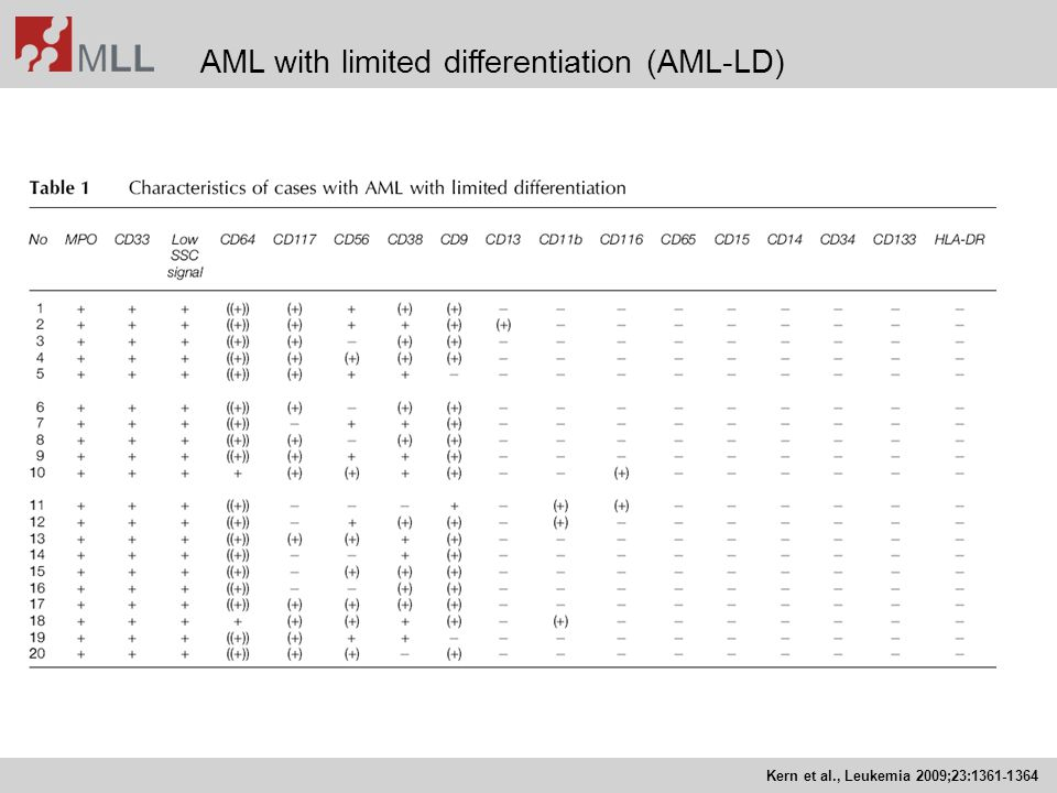 AML with limited differentiation (AML-LD) Kern et al., Leukemia 2009;23:1361-1364