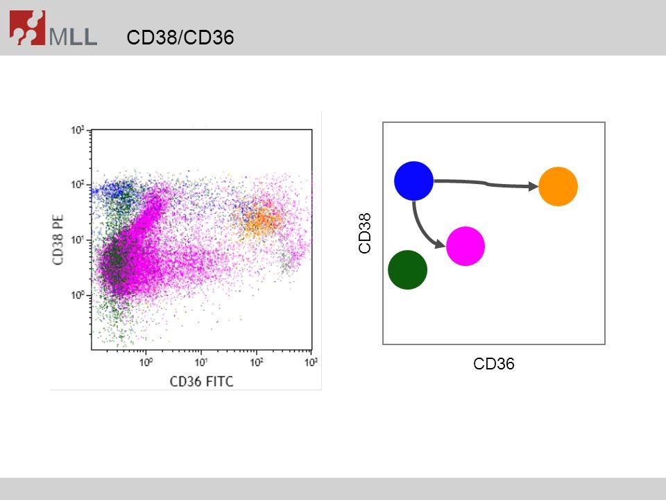 Differential using CD45-SSC-Gate Cytomorphology 18% blasts Immunophenotyping 14% monocytic cells Immunophenotyping 6% blasts Kern et al., Cancer 2010