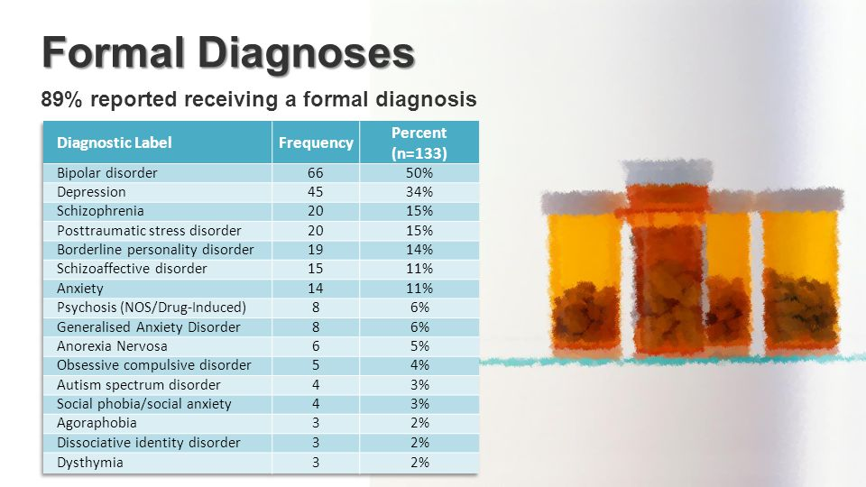 Formal Diagnoses 89% reported receiving a formal diagnosis