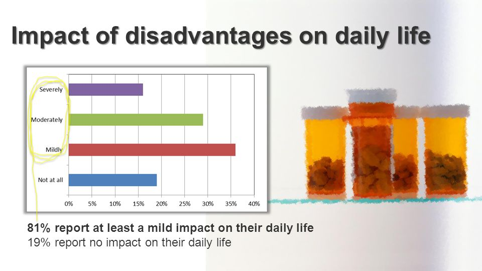Impact of disadvantages on daily life 81% report at least a mild impact on their daily life 19% report no impact on their daily life
