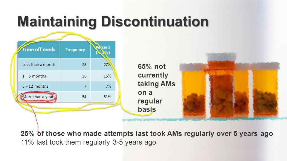 Maintaining Discontinuation 25% of those who made attempts last took AMs regularly over 5 years ago 11% last took them regularly 3-5 years ago 65% not currently taking AMs on a regular basis
