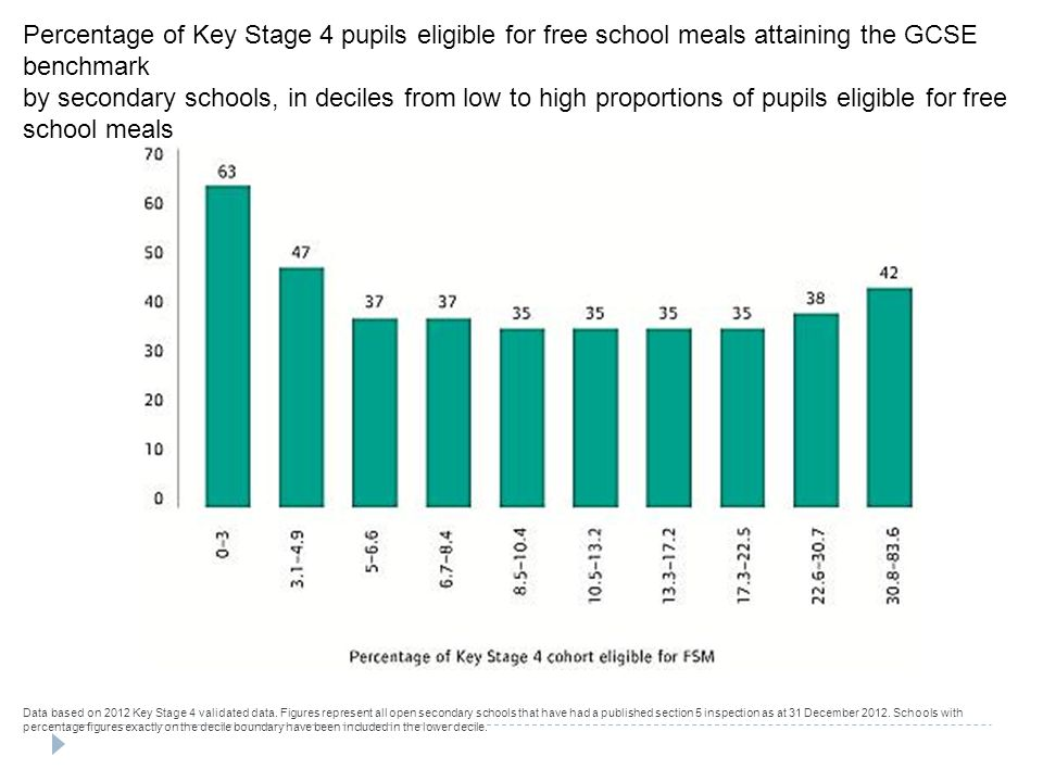 Percentage of Key Stage 4 pupils eligible for free school meals attaining the GCSE benchmark by secondary schools, in deciles from low to high proportions of pupils eligible for free school meals Data based on 2012 Key Stage 4 validated data.